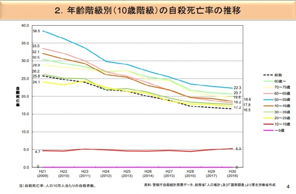 自殺率の推移